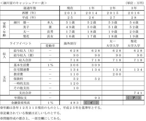 FP3級実技平成26年1月問1