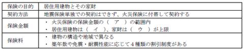 FP3級実技 平成26年9月問16