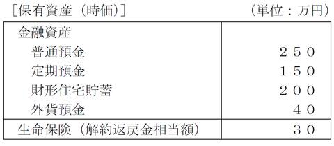 FP3級実技試験 平成27年1月問14-2