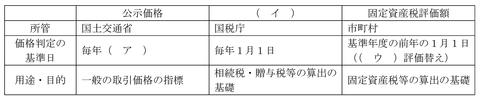 平成23年9月実技問7