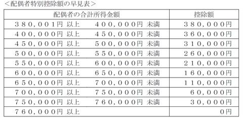 FP3級実技試験 平成27年1月問12-2