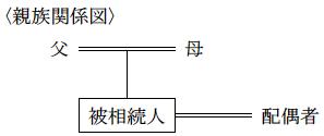 FP3級 平成26年1月問56
