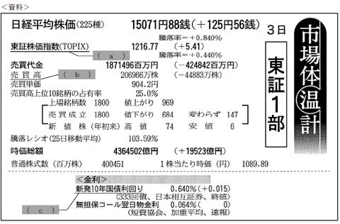FP3級実技 平成26年9月問3