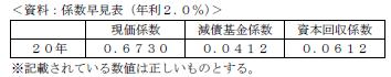FP3級実技 平成26年9月問17