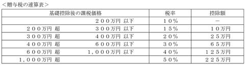 平成23年5月実技問14