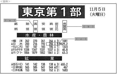 FP3級実技試験 平成26年5月問3-1 解答