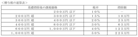 FP3級実技試験 平成26年5月問14 解答