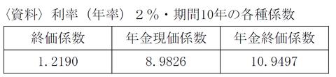 FP3級 平成25年1月問31