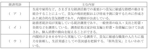 FP3級実技試験 平成27年1月問3
