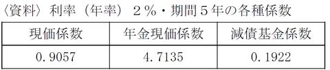 FP3級 平成24年9月問31