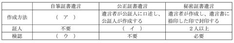 平成23年9月実技問14