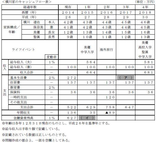 fp2 級 解答 速報 9 月