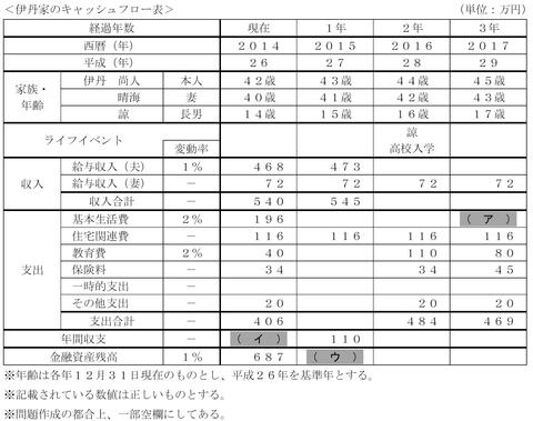 FP3級実技試験 平成26年5月問2 解答