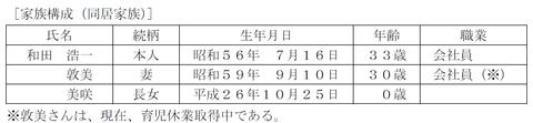 FP3級実技試験 平成27年1月問14-1