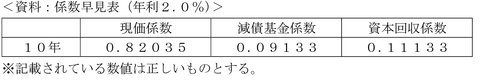 FP3級実技平成26年1月問16