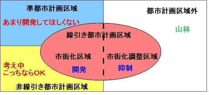 不動産⑨ 都市計画法、農地法 : ...
