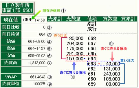 金融資産運用 指値