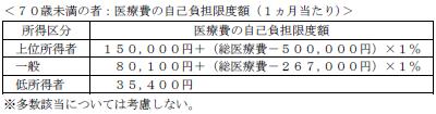 FP3級実技 平成26年9月問20