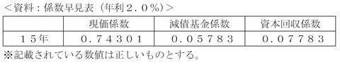 FP3級実技試験 平成27年1月問17