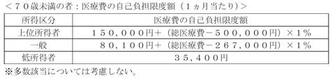 FP3級実技試験 平成26年5月問20 解答