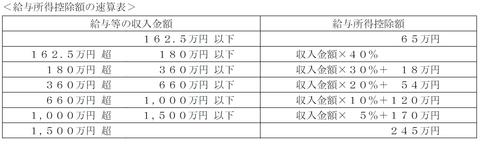 FP3級実技試験 平成27年1月問12-1