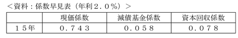 平成24年9月実技問16