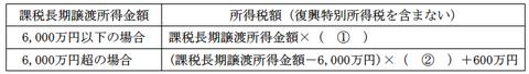 FP3級 平成26年1月問54