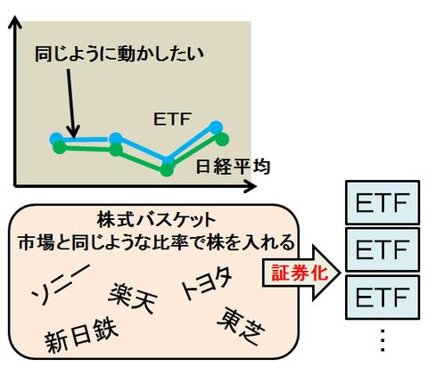 金融資産運用 ETF