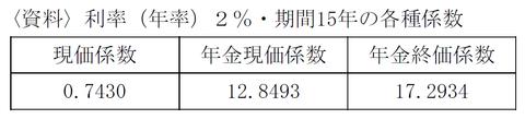 FP3級 平成24年5月問31