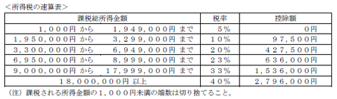FP3級実技 平成26年9月問13-3