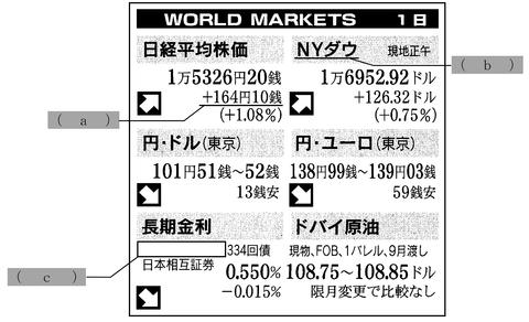 FP3級実技試験 平成27年1月問6