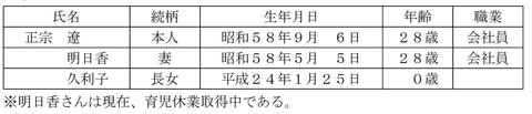 平成24年5月実技問14-1