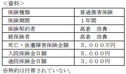 FP3級実技 平成26年9月問10