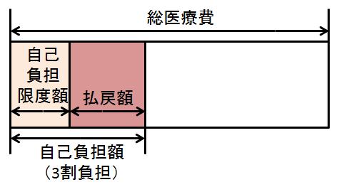 FP3級実技試験 平成26年5月問20-2 解答
