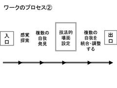 ワークのプロセス 2
