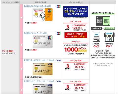 楽天銀行登録_楽天会員_カード