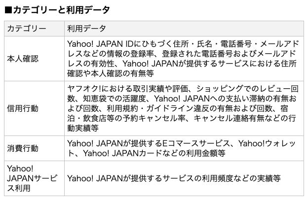 Yahoo!スコア_参照データ