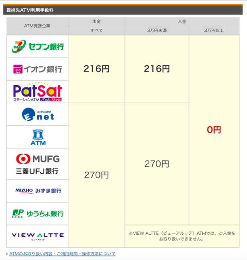 ランサーズ_楽天銀行_ATMの手数料