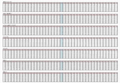鍛冶ダメージ表201504