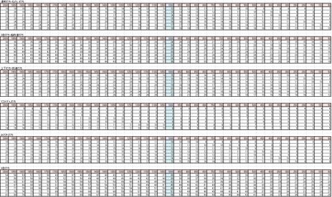 鍛冶温度ダメージ一覧表