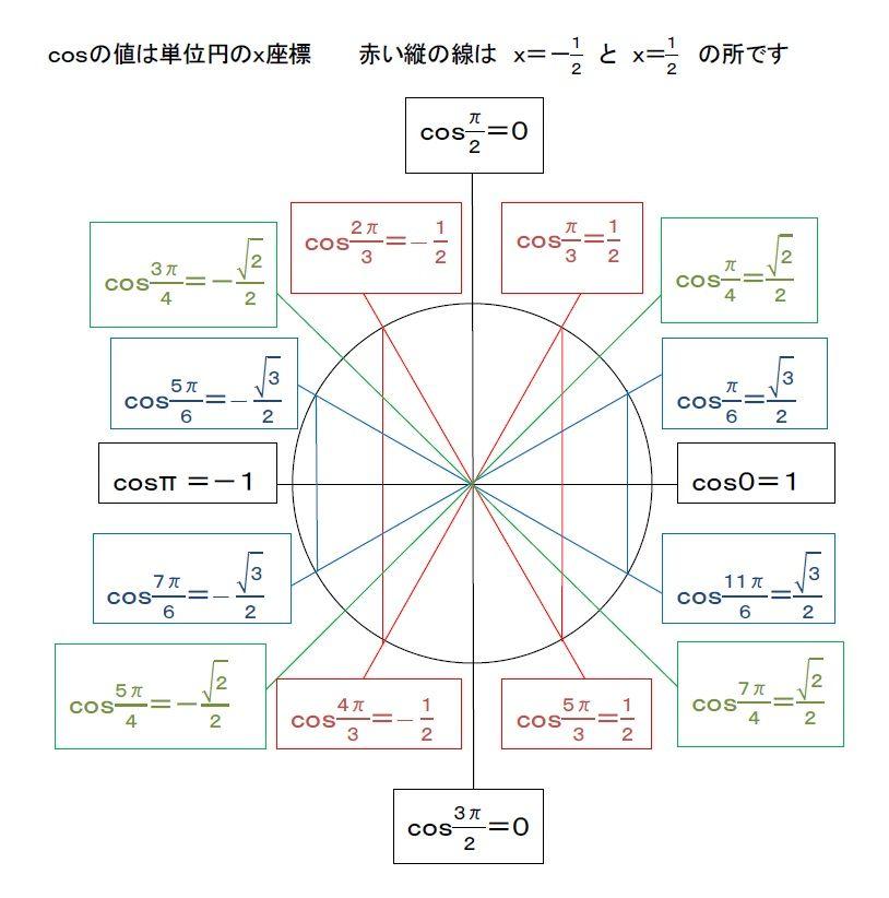 自分で単位円を書いて問題を ... : 体積単位表 : すべての講義