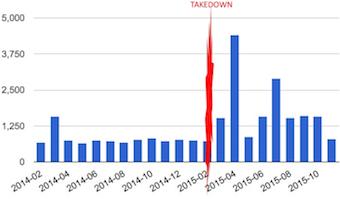 Takedown_Ramnit
