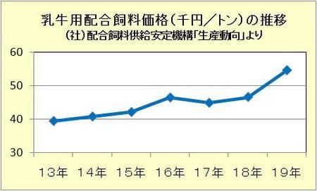 乳牛用配合飼料価格(千円/トン)の推移