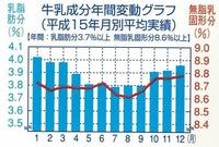 牛乳成分年間変動グラフ(平成15年月別平均実績)