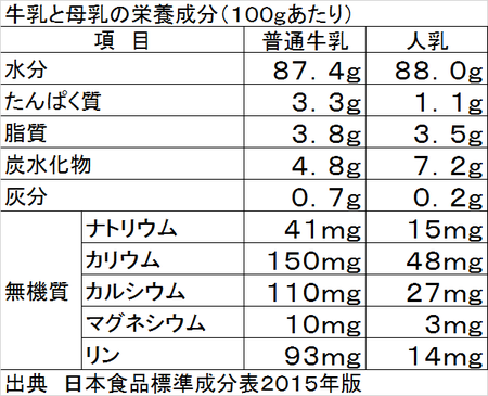 牛乳と母乳の栄養成分