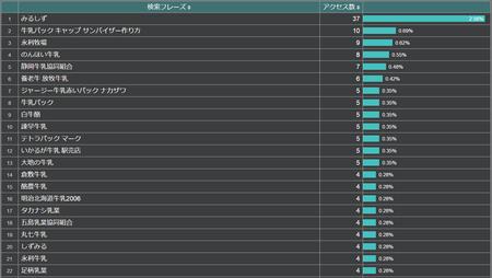平成28年10月の検索フレーズ第1位〜第22位