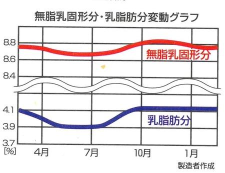 無脂乳固形分・乳脂肪分変動グラフ