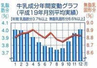 牛乳成分年間変動グラフ(平成19年月別平均実績)