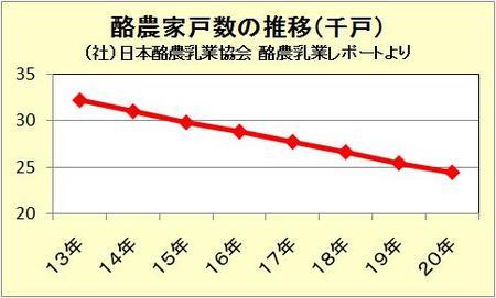酪農家戸数の推移(千戸)