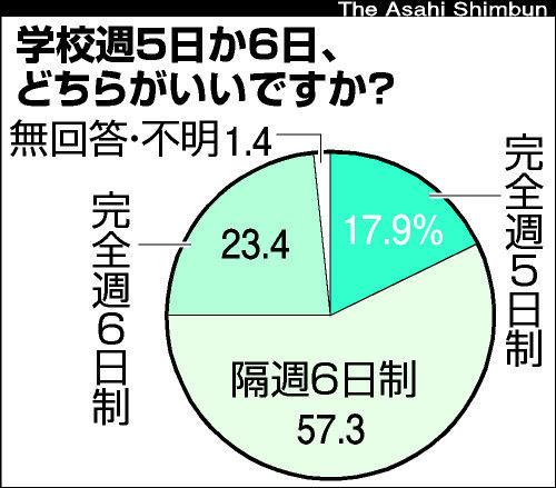教育格差、6割が「容認」 朝日新聞・ベネッセ共同調査 : Jさんの身辺 ...